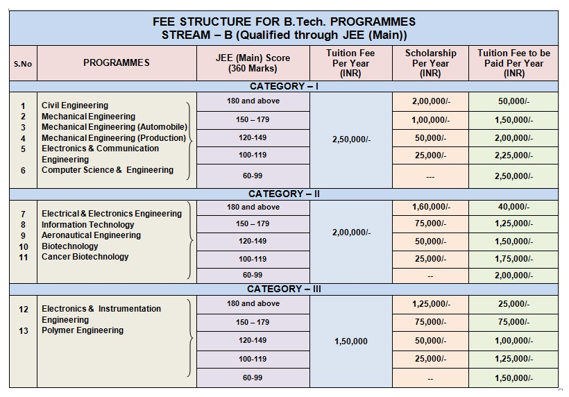 Fee Structure.