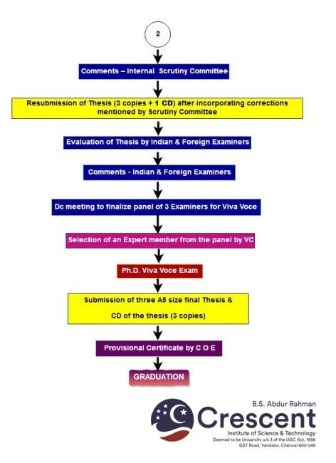 Ph D  Regulation